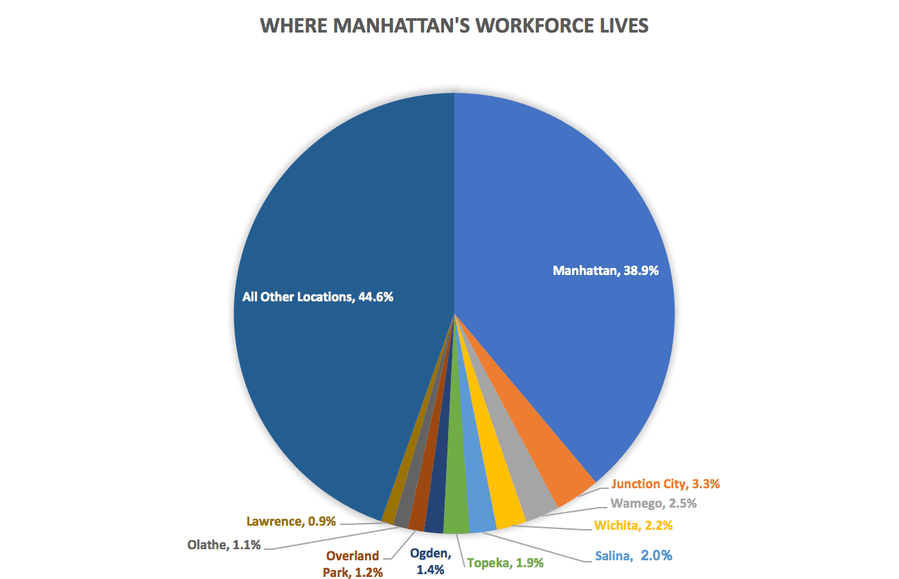 Where Workforce Lives Pie Chart