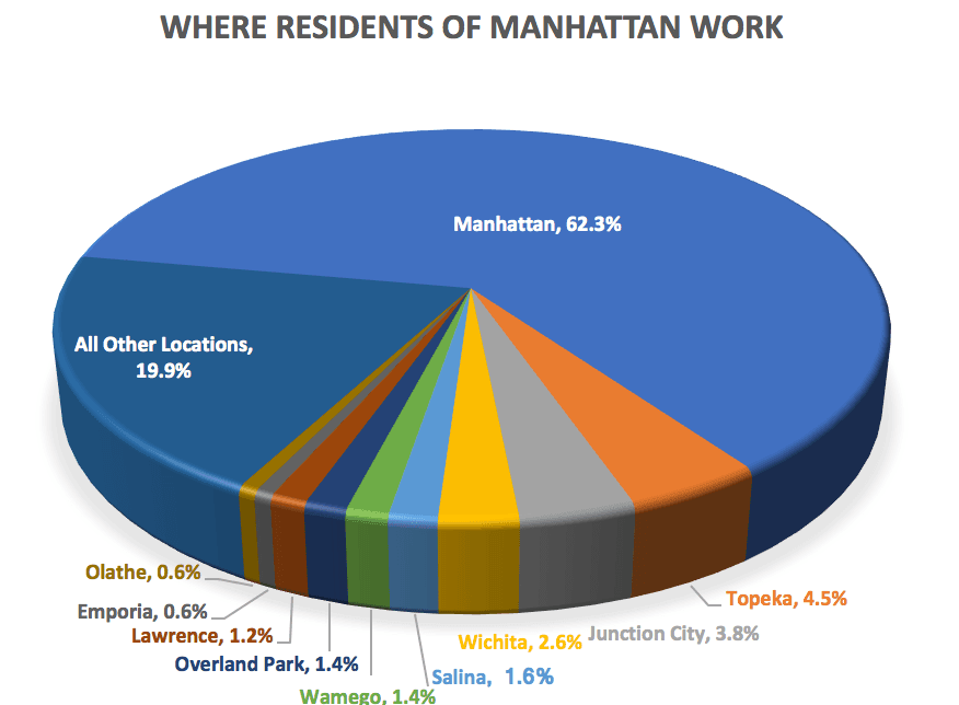Where Residents Work Pie Chart
