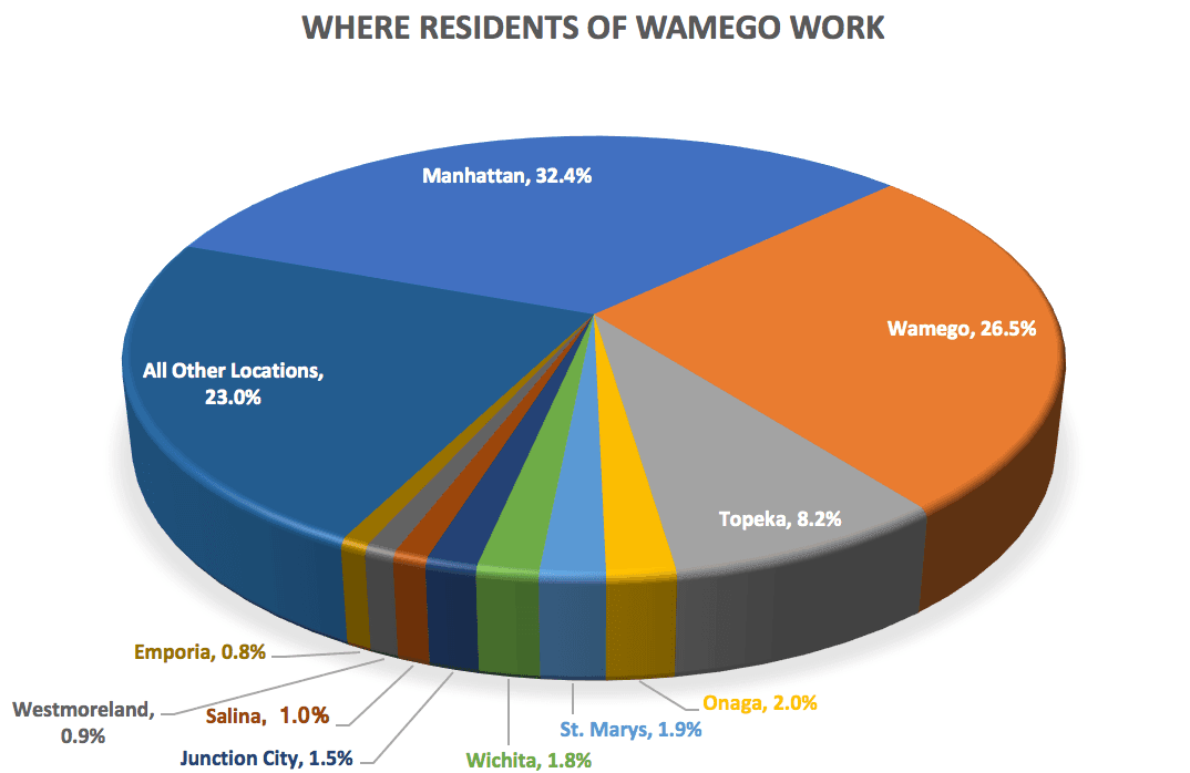 Where Residents Work Pie Chart for Wamego