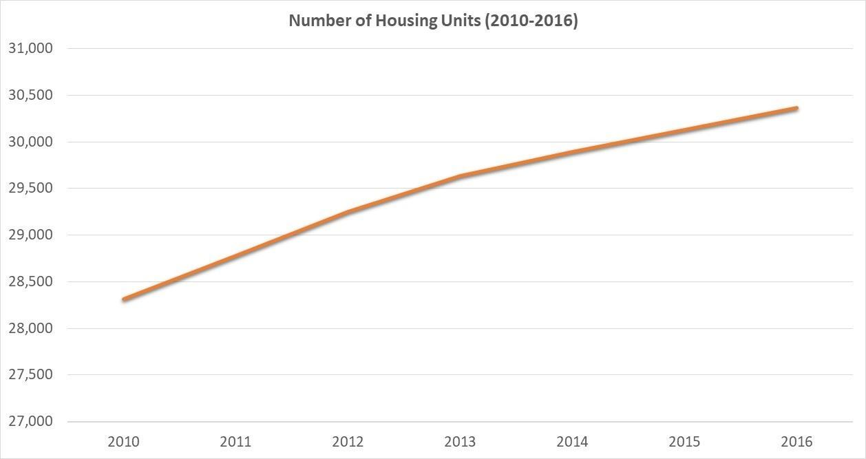 Number of Housing Units 2010-2016 graph Riley County