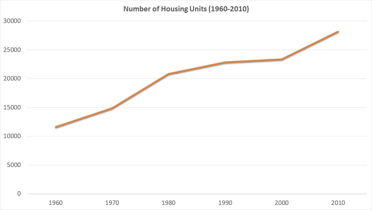 Number of Housing Units 1960-2010 graph Riley County