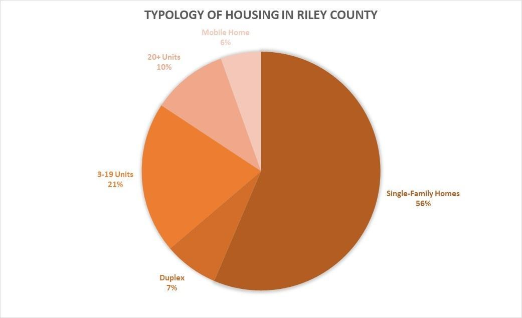 Typology of Housing in Riley County