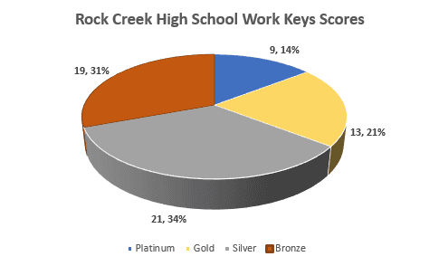 Rock Creek High School Work Keys Scores pie chart