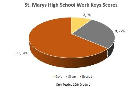 St. Marys High School Work Keys Scores pie chart