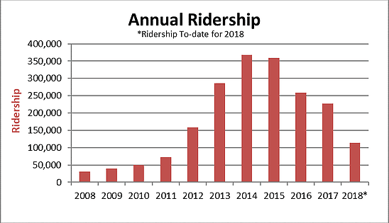 Annual Ridership graph